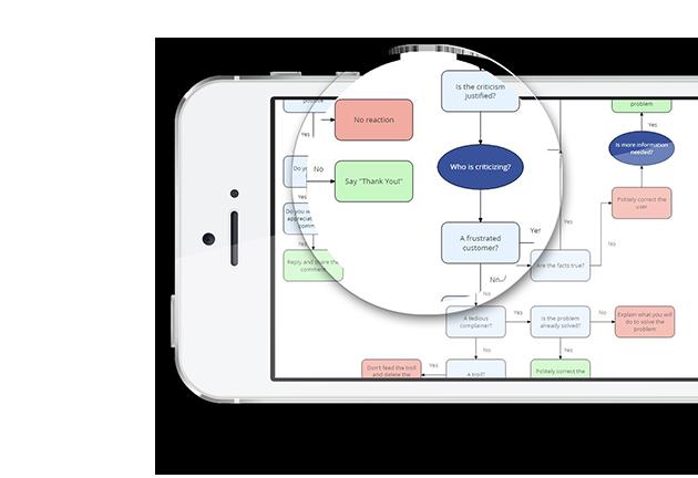 Flowcharts Maker GoConqr