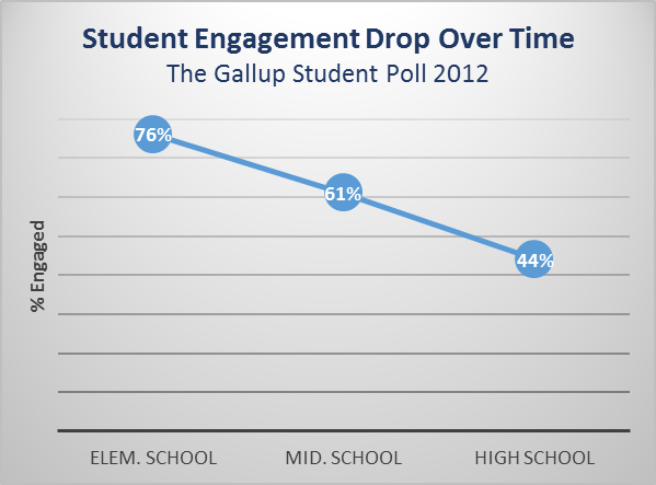 student engagement poll results