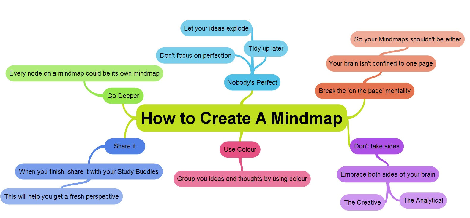 mind maps goconqr mind map