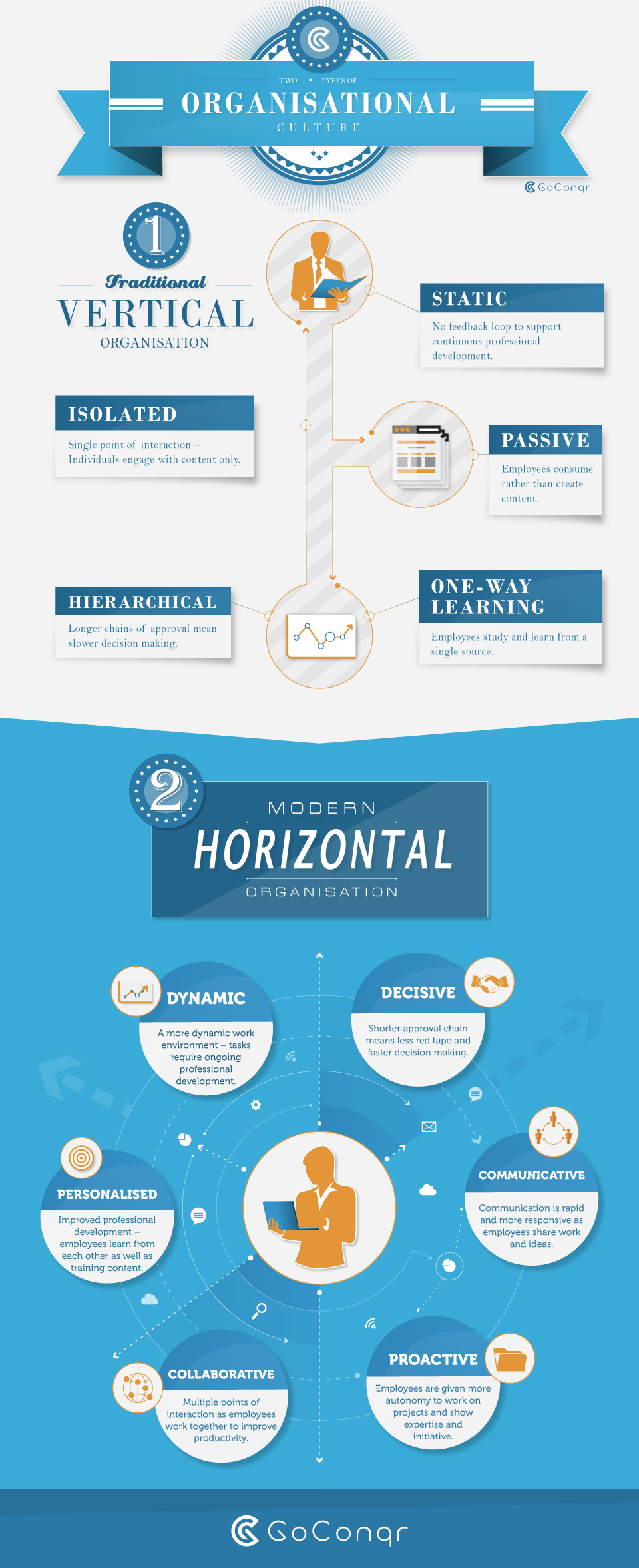 horizontal organisational structure
