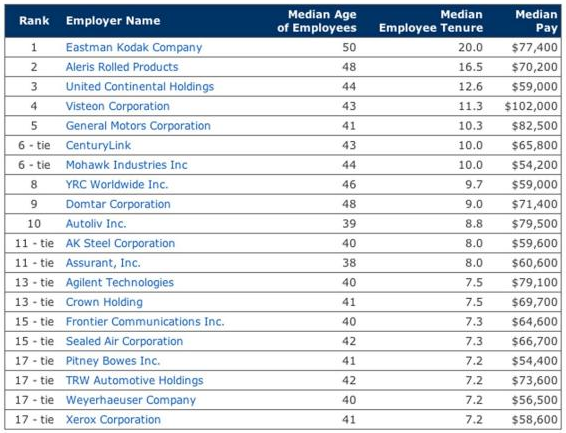 Older workforce