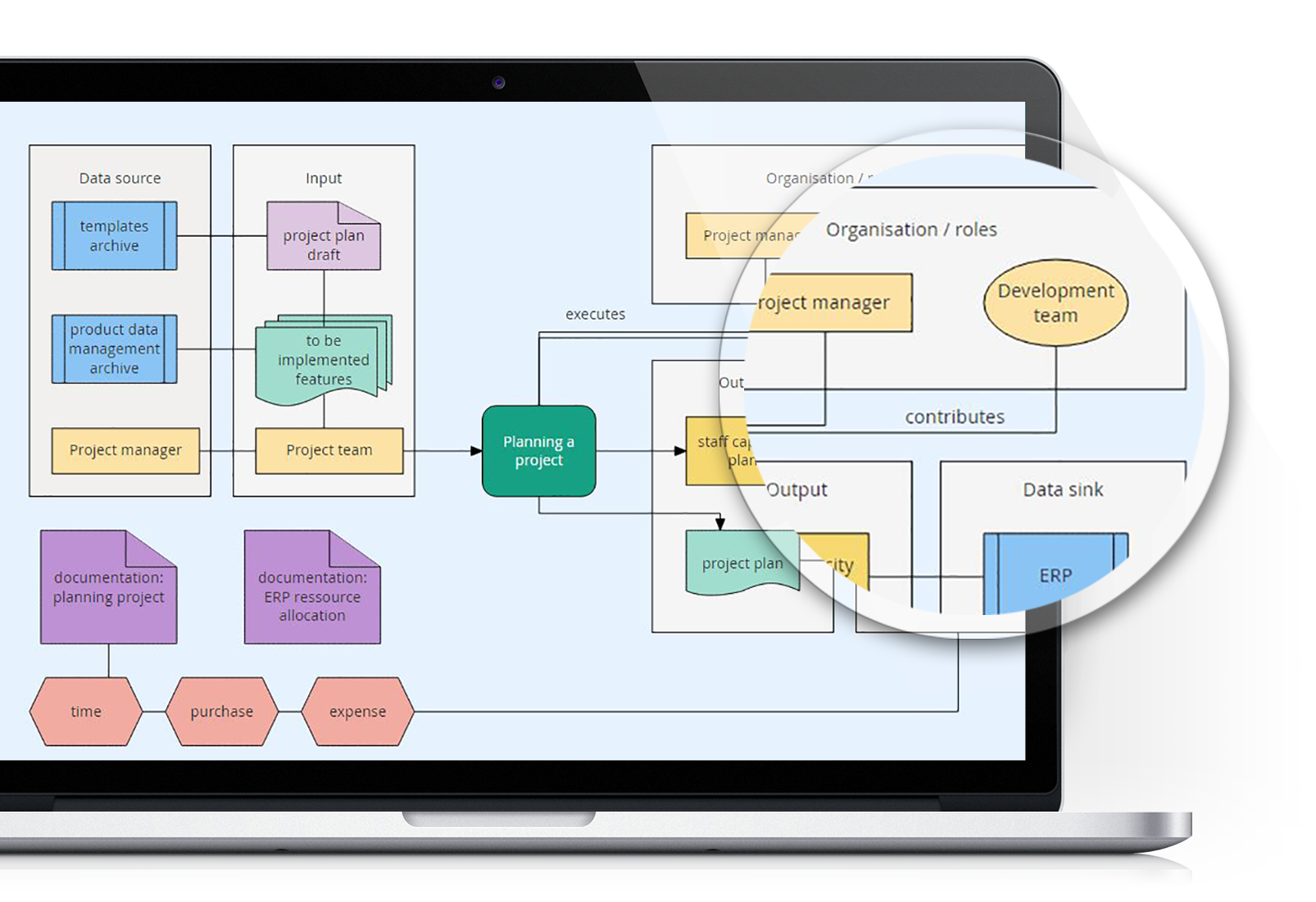 Flowchart Maker Goconqr Process Flow Diagram Javascript