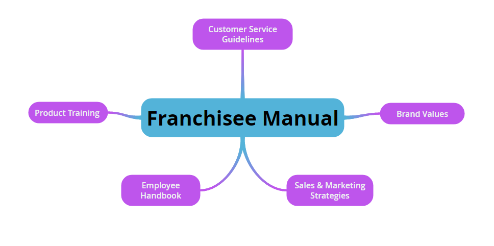 Low Investment Franchise|Franchise Opportunities