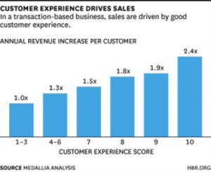 build better customer service